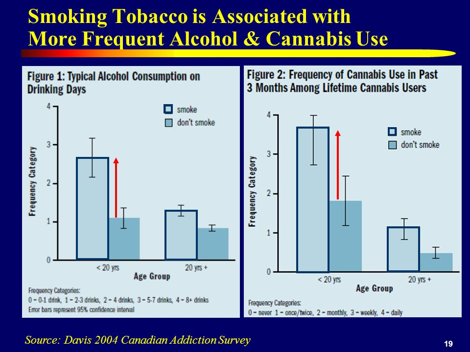 19 Smoking Tobacco is Associated with More Frequent Alcohol & Cannabis Use Source: Davis 2004 Canadian Addiction Survey