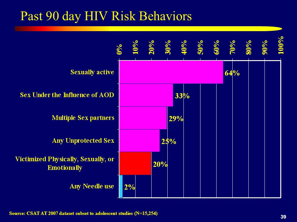 39 Past 90 day HIV Risk Behaviors Source: CSAT AT 2007 dataset subset to adolescent studies (N=15,254)