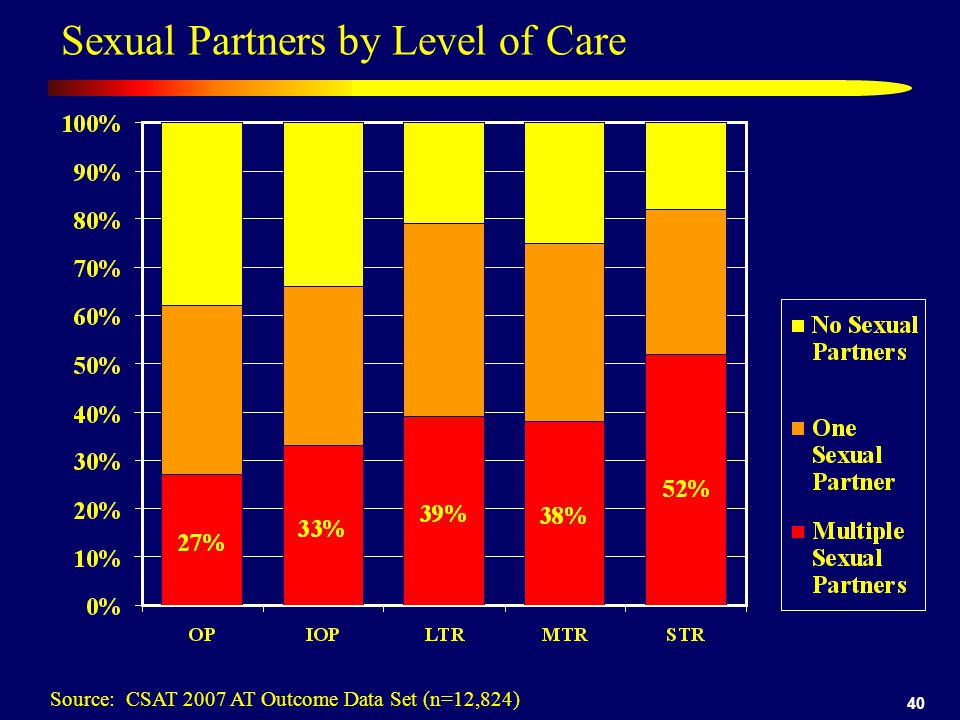 40 Sexual Partners by Level of Care Source: CSAT 2007 AT Outcome Data Set (n=12,824)