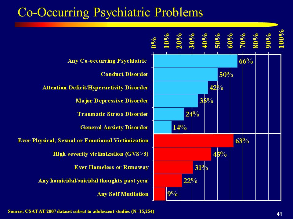 41 Co-Occurring Psychiatric Problems Source: CSAT AT 2007 dataset subset to adolescent studies (N=15,254)
