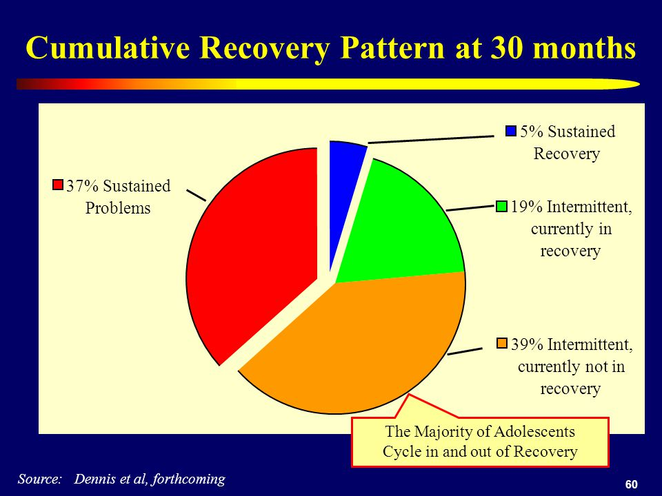 60 Cumulative Recovery Pattern at 30 months Source: Dennis et al, forthcoming 37% Sustained Problems 5% Sustained Recovery 19% Intermittent, currently in recovery 39% Intermittent, currently not in recovery The Majority of Adolescents Cycle in and out of Recovery