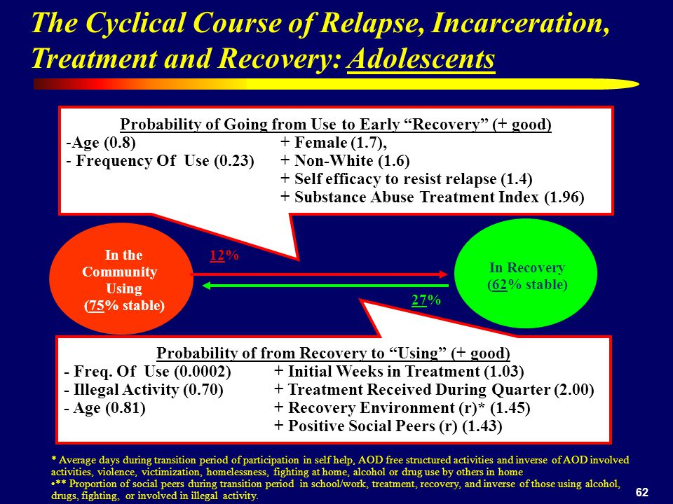 62 In the Community Using (75% stable) 12% 27% Probability of Going from Use to Early Recovery (+ good) -Age (0.8) + Female (1.7), - Frequency Of Use (0.23) + Non-White (1.6) + Self efficacy to resist relapse (1.4) + Substance Abuse Treatment Index (1.96) * Average days during transition period of participation in self help, AOD free structured activities and inverse of AOD involved activities, violence, victimization, homelessness, fighting at home, alcohol or drug use by others in home ** Proportion of social peers during transition period in school/work, treatment, recovery, and inverse of those using alcohol, drugs, fighting, or involved in illegal activity.