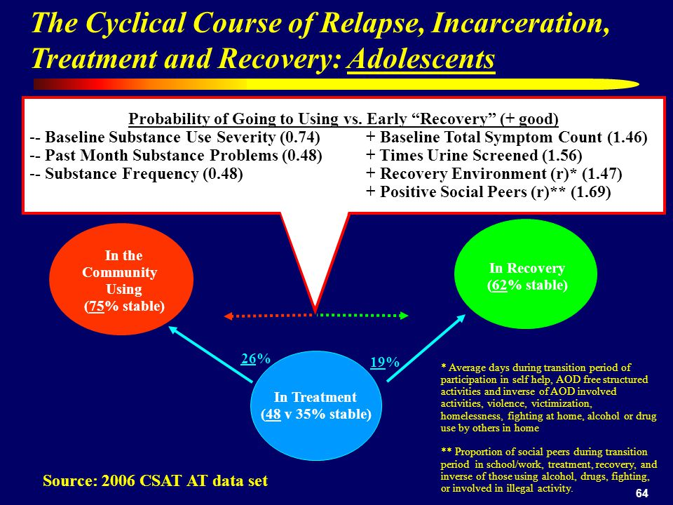 64 In the Community Using (75% stable) In Treatment (48 v 35% stable) In Recovery (62% stable) Source: 2006 CSAT AT data set 26% 19% The Cyclical Course of Relapse, Incarceration, Treatment and Recovery: Adolescents Probability of Going to Using vs.