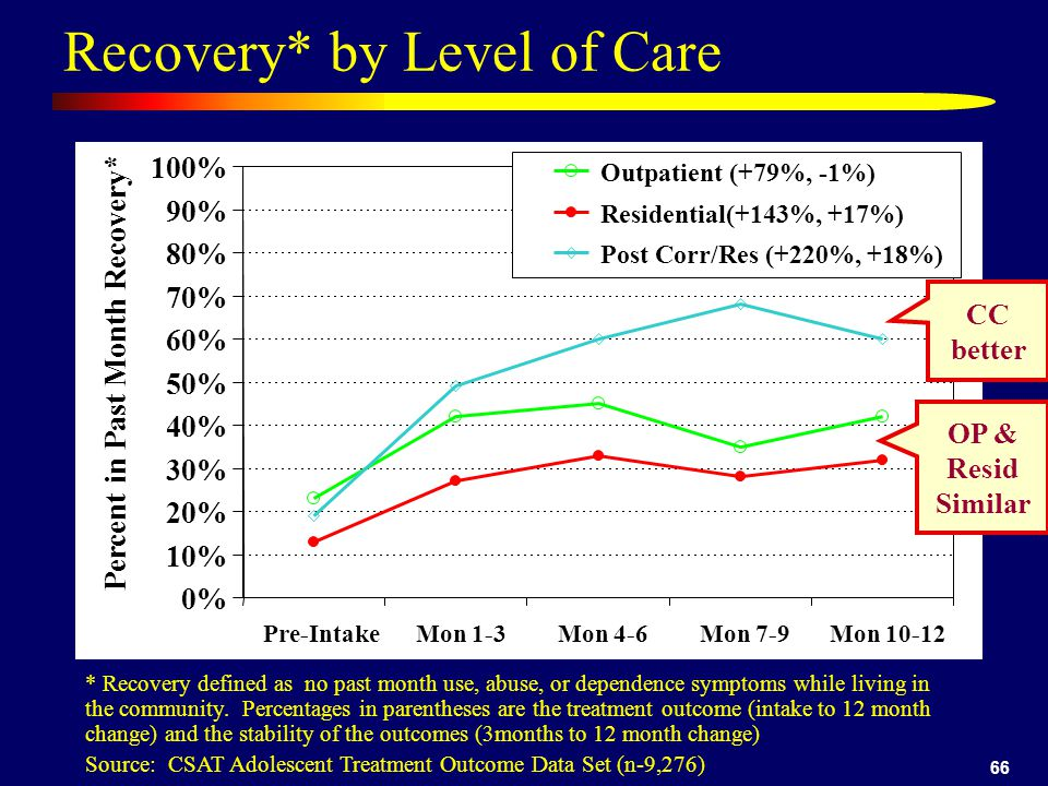 66 Recovery* by Level of Care * Recovery defined as no past month use, abuse, or dependence symptoms while living in the community.