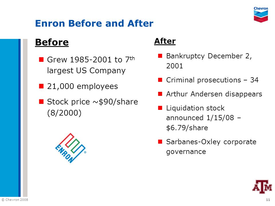 © Chevron 2008 11 Enron Before and After Before Grew 1985-2001 to 7 th largest US Company 21,000 employees Stock price ~$90/share (8/2000) After Bankr