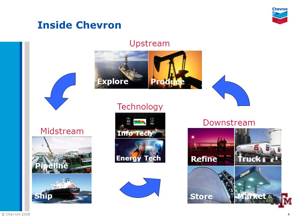 © Chevron 2008 15 The Chevron Way: Our Values Our company's foundation is built on our Values: Integrity Trust Diversity Ingenuity Partnership Protecting People & the Environment High Performance