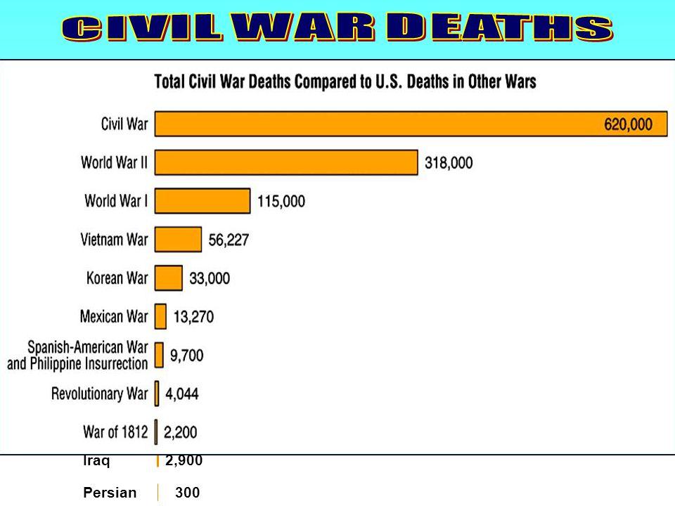 Chart: Total Deaths Iraq 2,900 Persian 300