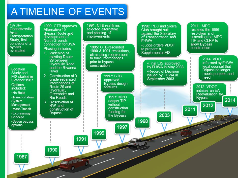 A TIMELINE OF EVENTS 1970s– Charlottesville Area Transportation Study, first concepts of a bypass evaluated Location Study and EIS started in October