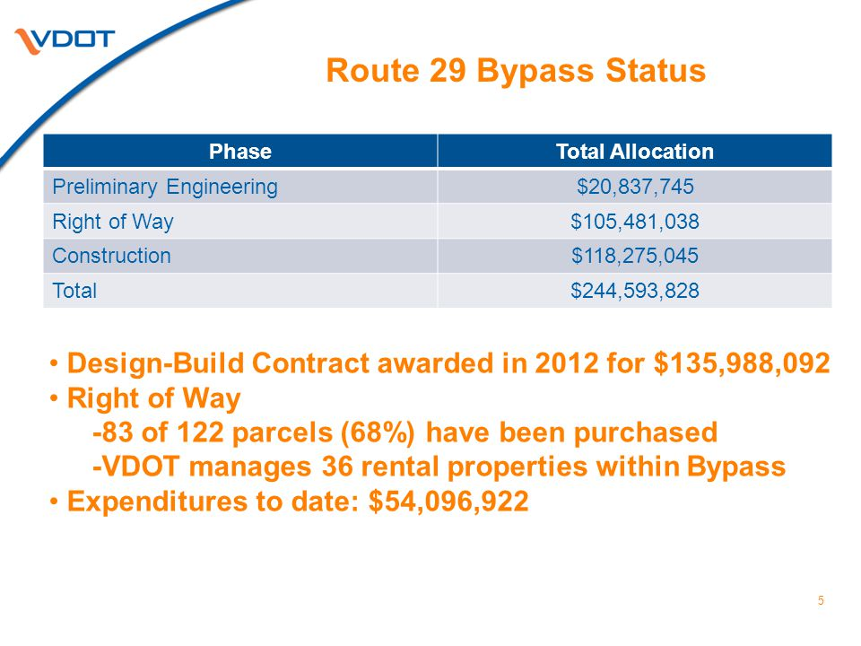 5 PhaseTotal Allocation Preliminary Engineering$20,837,745 Right of Way$105,481,038 Construction$118,275,045 Total$244,593,828 Route 29 Bypass Status