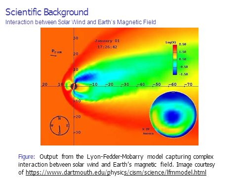 Scientific Background Interaction between Solar Wind and Earth's Magnetic Field Figure: Output from the Lyon-Fedder-Mobarry model capturing complex interaction between solar wind and Earth's magnetic field.