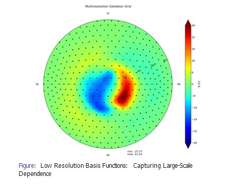 Figure: Low Resolution Basis Functions: Capturing Large-Scale Dependence