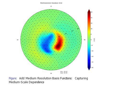 Figure: Add Medium Resolution Basis Functions: Capturing Medium-Scale Dependence