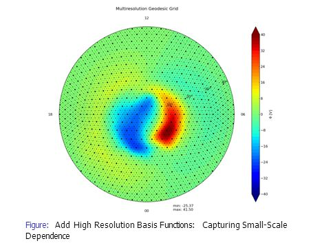 Figure: Add High Resolution Basis Functions: Capturing Small-Scale Dependence