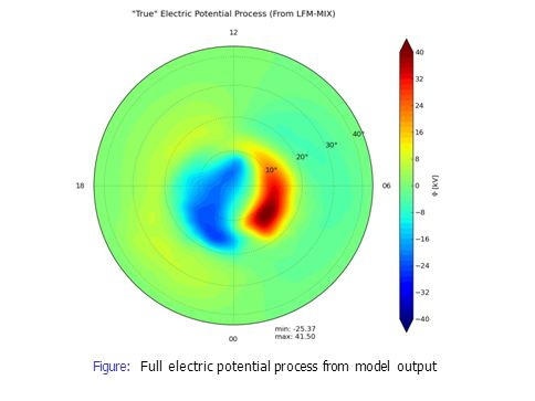 Figure: Full electric potential process from model output