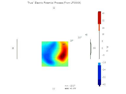 True Electric Potential Process (From LFM-MIX) 12 40 32 24 4040 1616 30° 20° 8 > e- 1818 06 0 -8 -16 -24 -32 -40 min: -25.37 max: 41.50 00