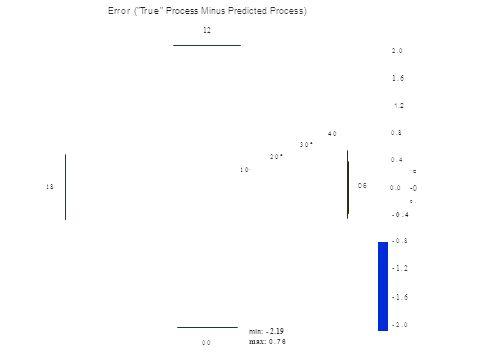 1818 Error ( True Process Minus Predicted Process) 12 2.0 1.6 1.2 00 10·10· 4040 0.80.8 30° 20° 0.4 C 06 0.0 -0 0.