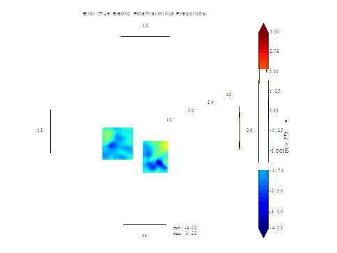 1818 Error (True Electric Potential Minus Predictions) 12 3.50 2.75 00 10 min:-4.02 max: 3.55 20 2.00 1.25 4040 30 0.50 wC wC 06 -0.25 £ w -i.ooiE -1.75 -2.50 -3.25 -4.00