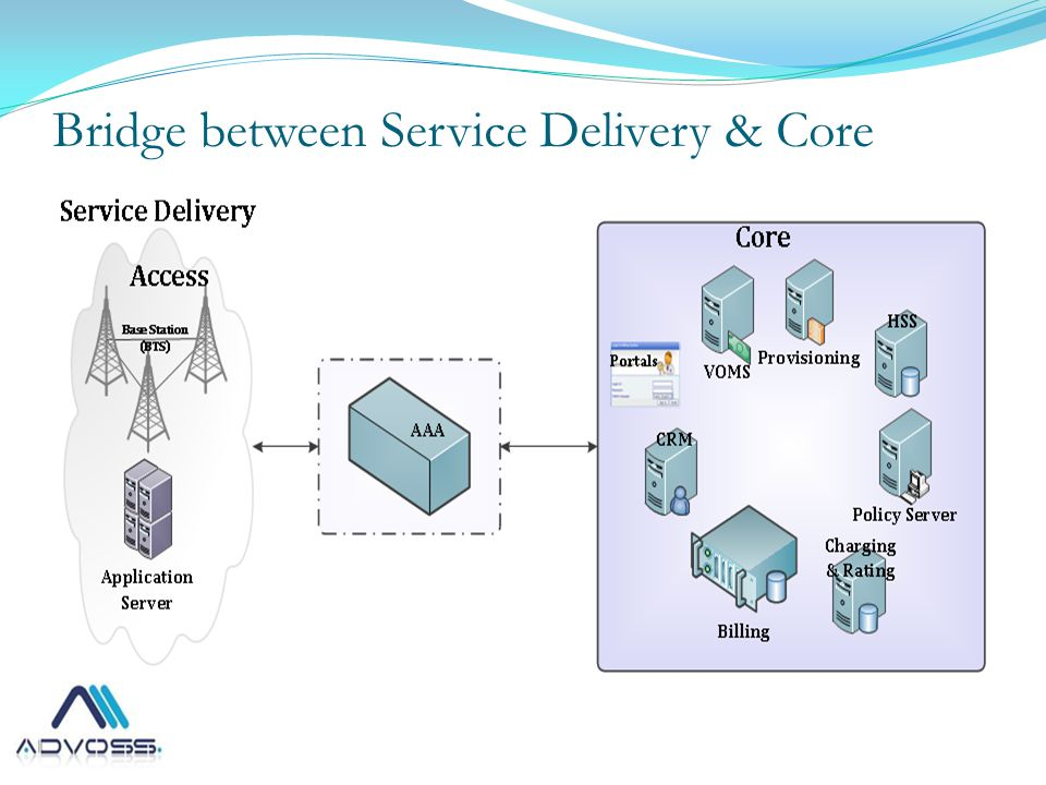 Bridge between Service Delivery & Core