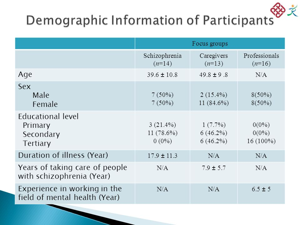 Focus groups Schizophrenia (n=14) Caregivers (n=13) Professionals (n=16) Age 39.6 ± 10.849.8 ± 9.8N/A Sex Male Female 7 (50%) 2 (15.4%) 11 (84.6%) 8(50%) Educational level Primary Secondary Tertiary 3 (21.4%) 11 (78.6%) 0 (0%) 1 (7.7%) 6 (46.2%) 0(0%) 16 (100%) Duration of illness (Year) 17.9 ± 11.3N/A Years of taking care of people with schizophrenia (Year) N/A7.9 ± 5.7N/A Experience in working in the field of mental health (Year) N/A 6.5 ± 5