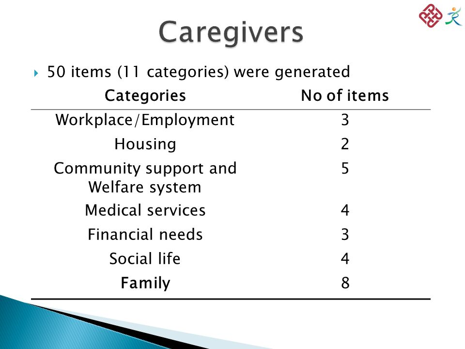  50 items (11 categories) were generated CategoriesNo of items Workplace/Employment3 Housing2 Community support and Welfare system 5 Medical services4 Financial needs3 Social life4 Family8