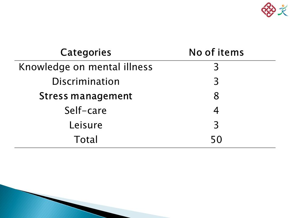 CategoriesNo of items Knowledge on mental illness3 Discrimination3 Stress management8 Self-care4 Leisure3 Total50