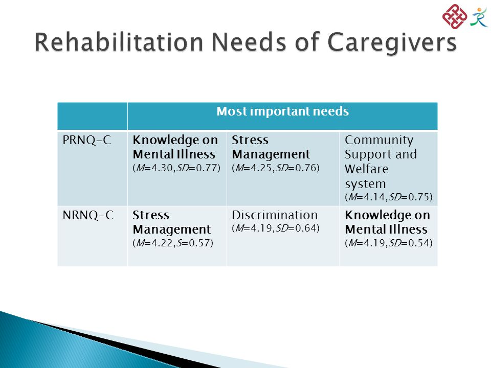Most important needs PRNQ-CKnowledge on Mental Illness (M=4.30,SD=0.77) Stress Management (M=4.25,SD=0.76) Community Support and Welfare system (M=4.14,SD=0.75) NRNQ-CStress Management (M=4.22,S=0.57) Discrimination (M=4.19,SD=0.64) Knowledge on Mental Illness (M=4.19,SD=0.54)
