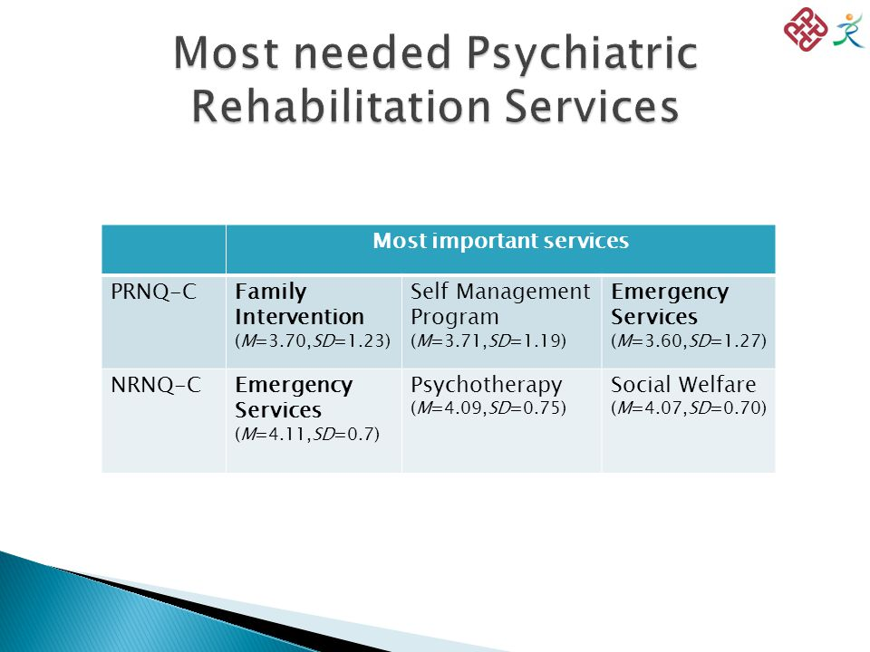 Most important services PRNQ-CFamily Intervention (M=3.70,SD=1.23) Self Management Program (M=3.71,SD=1.19) Emergency Services (M=3.60,SD=1.27) NRNQ-CEmergency Services (M=4.11,SD=0.7) Psychotherapy (M=4.09,SD=0.75) Social Welfare (M=4.07,SD=0.70)