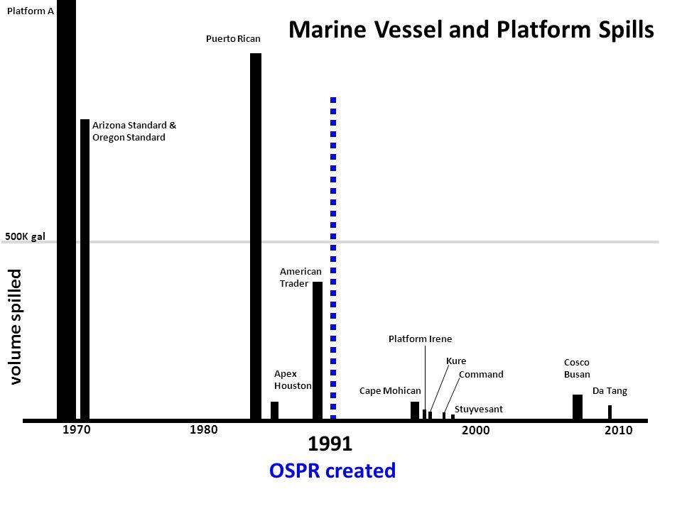 1991 OSPR created American Trader Platform Irene Apex Houston Da Tang Command Cosco Busan Cape Mohican Kure Stuyvesant Marine Vessel and Platform Spil