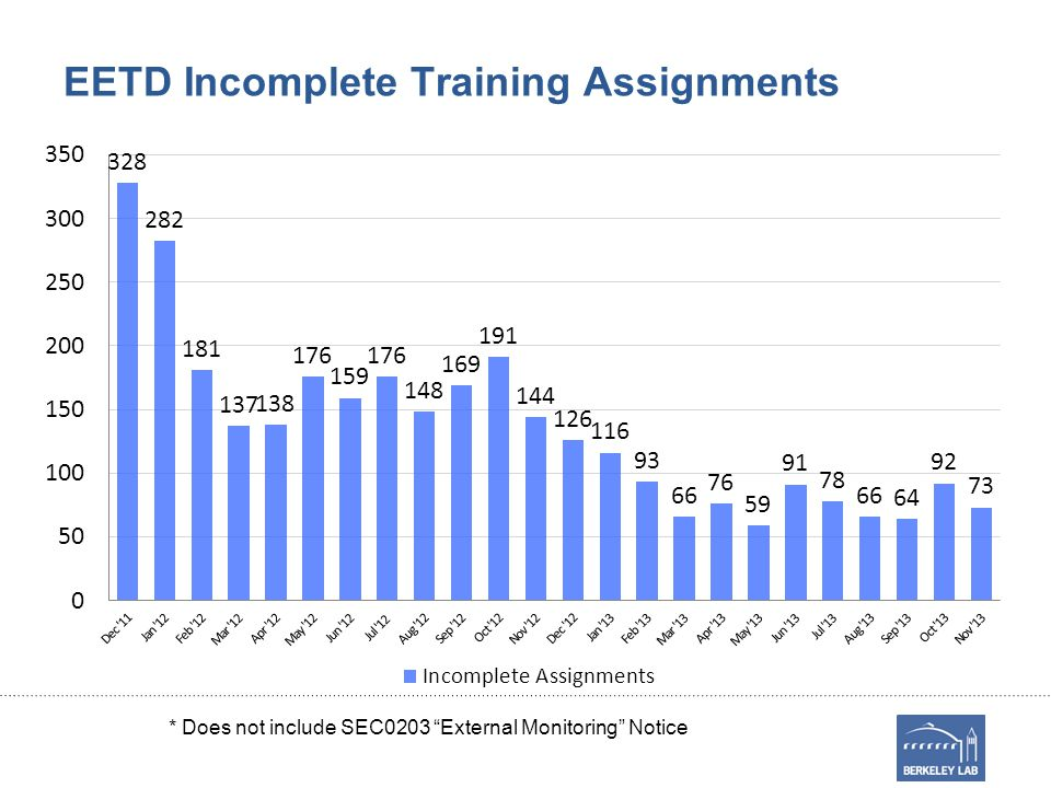 """EETD Incomplete Training Assignments * Does not include SEC0203 """"External Monitoring"""" Notice"""