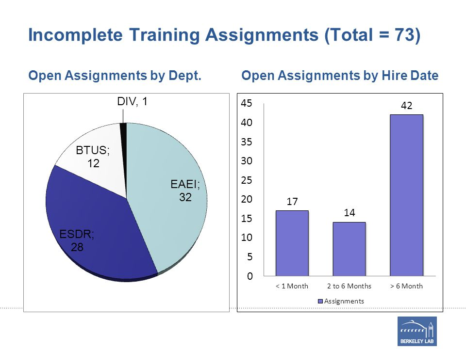 Incomplete Training Assignments (Total = 73) Open Assignments by Dept.Open Assignments by Hire Date