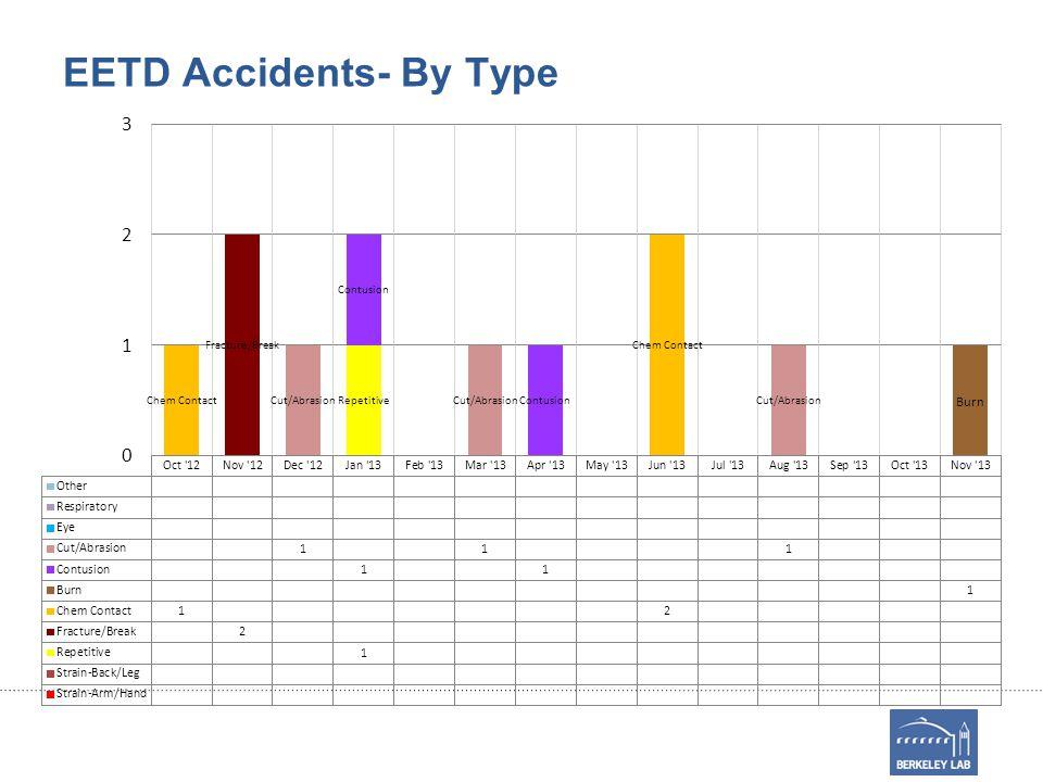 EETD Accidents- By Type