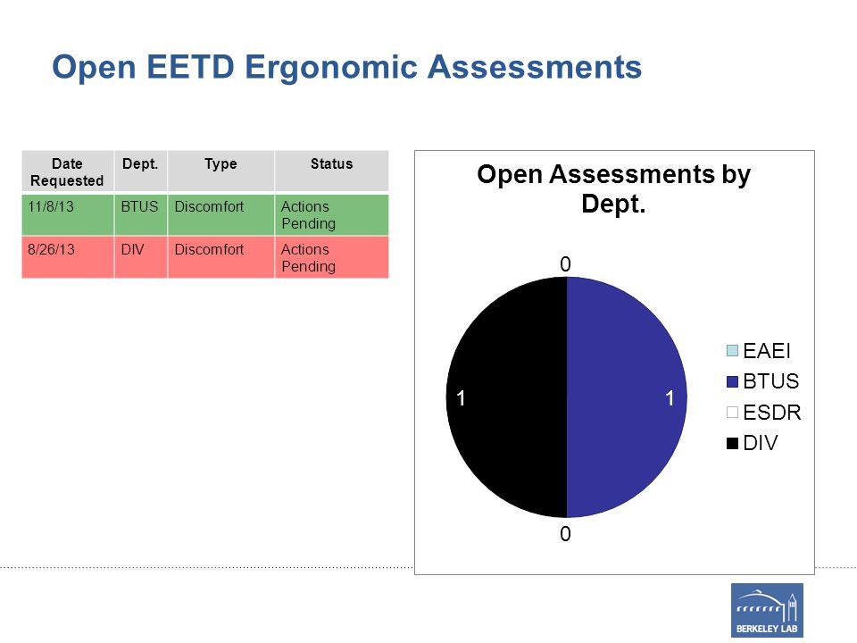 Open EETD Ergonomic Assessments Date Requested Dept.TypeStatus 11/8/13BTUSDiscomfortActions Pending 8/26/13DIVDiscomfortActions Pending