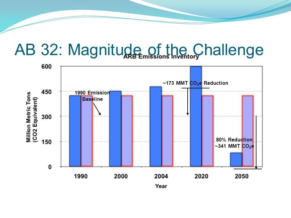 AB 32: Magnitude of the Challenge 1990 Emission Baseline ~173 MMT CO 2 e Reduction 80% Reduction ~341 MMT CO 2 e