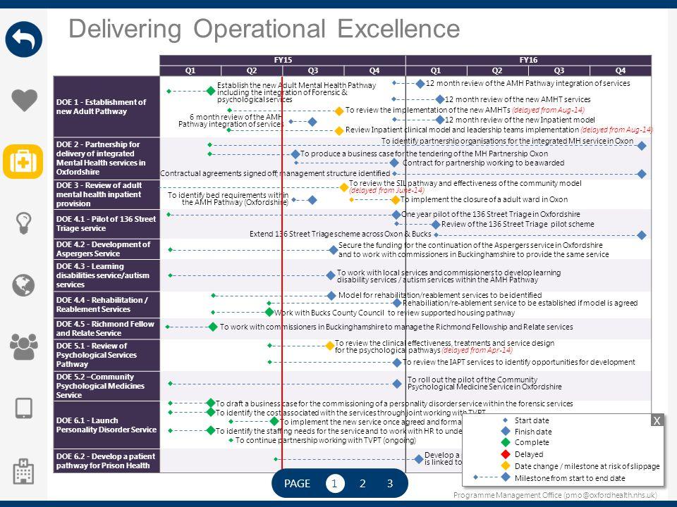 Programme Management Office (pmo@oxfordhealth.nhs.uk) Delivering Operational Excellence FY15FY16 Q1Q2Q3Q4Q1Q2Q3Q4 DOE 1 - Establishment of new Adult P