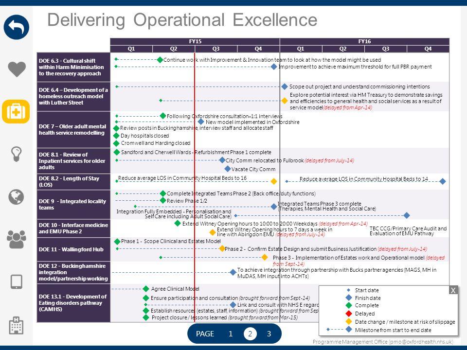 Programme Management Office (pmo@oxfordhealth.nhs.uk) Delivering Operational Excellence PAGE 123 FY15FY16 Q1Q2Q3Q4Q1Q2Q3Q4 DOE 6.3 - Cultural shift wi