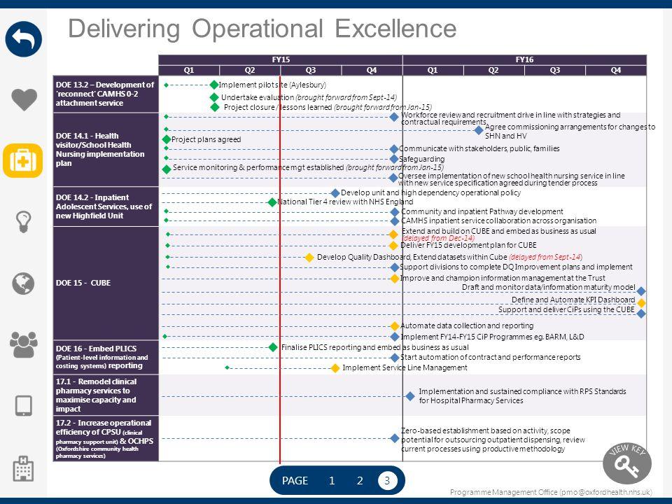 Programme Management Office (pmo@oxfordhealth.nhs.uk) Delivering Operational Excellence FY15FY16 Q1Q2Q3Q4Q1Q2Q3Q4 DOE 13.2 – Development of 'reconnect