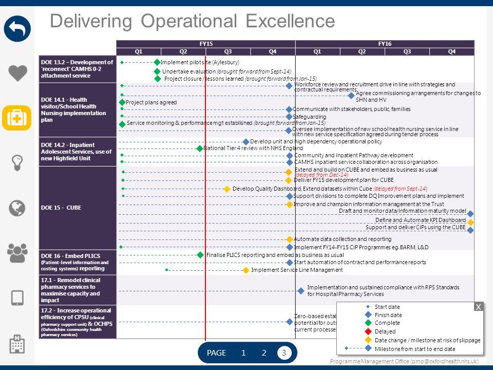 Programme Management Office (pmo@oxfordhealth.nhs.uk) Delivering Operational Excellence PAGE 123 FY15FY16 Q1Q2Q3Q4Q1Q2Q3Q4 DOE 13.2 – Development of '