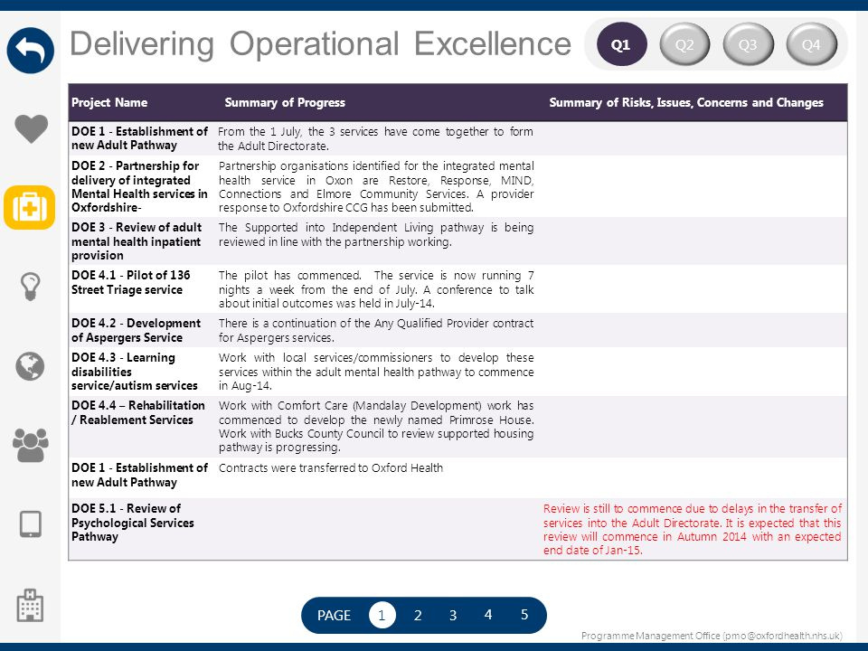 Programme Management Office (pmo@oxfordhealth.nhs.uk) Delivering Operational Excellence Q2Q4Q3 Q1 Project NameSummary of ProgressSummary of Risks, Iss