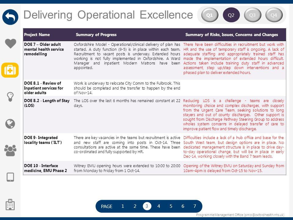 Programme Management Office (pmo@oxfordhealth.nhs.uk) Delivering Operational Excellence Q2 Q4Q3Q1 Project NameSummary of ProgressSummary of Risks, Iss