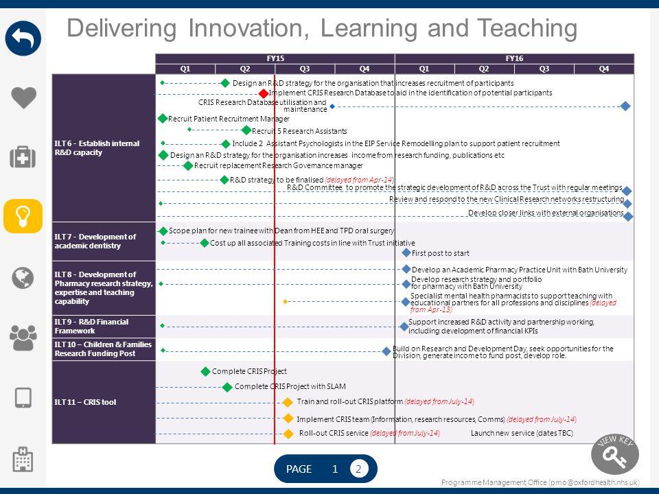 Programme Management Office (pmo@oxfordhealth.nhs.uk) Delivering Innovation, Learning and Teaching FY15FY16 Q1Q2Q3Q4Q1Q2Q3Q4 ILT 6 - Establish interna