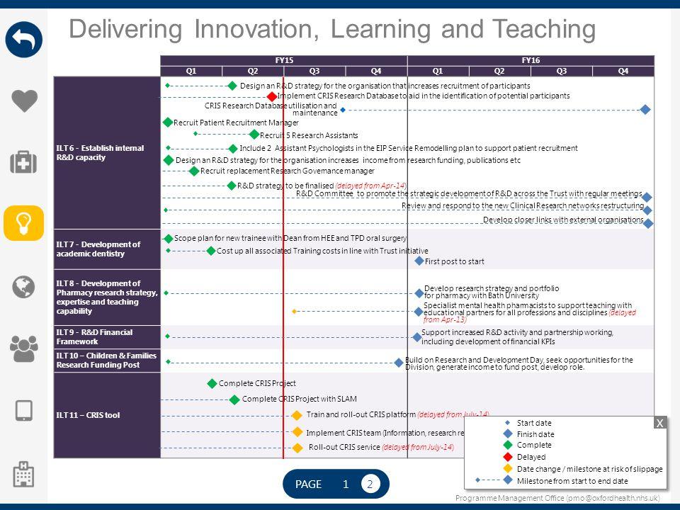 Programme Management Office (pmo@oxfordhealth.nhs.uk) Delivering Innovation, Learning and Teaching PAGE 12 FY15FY16 Q1Q2Q3Q4Q1Q2Q3Q4 ILT 6 - Establish