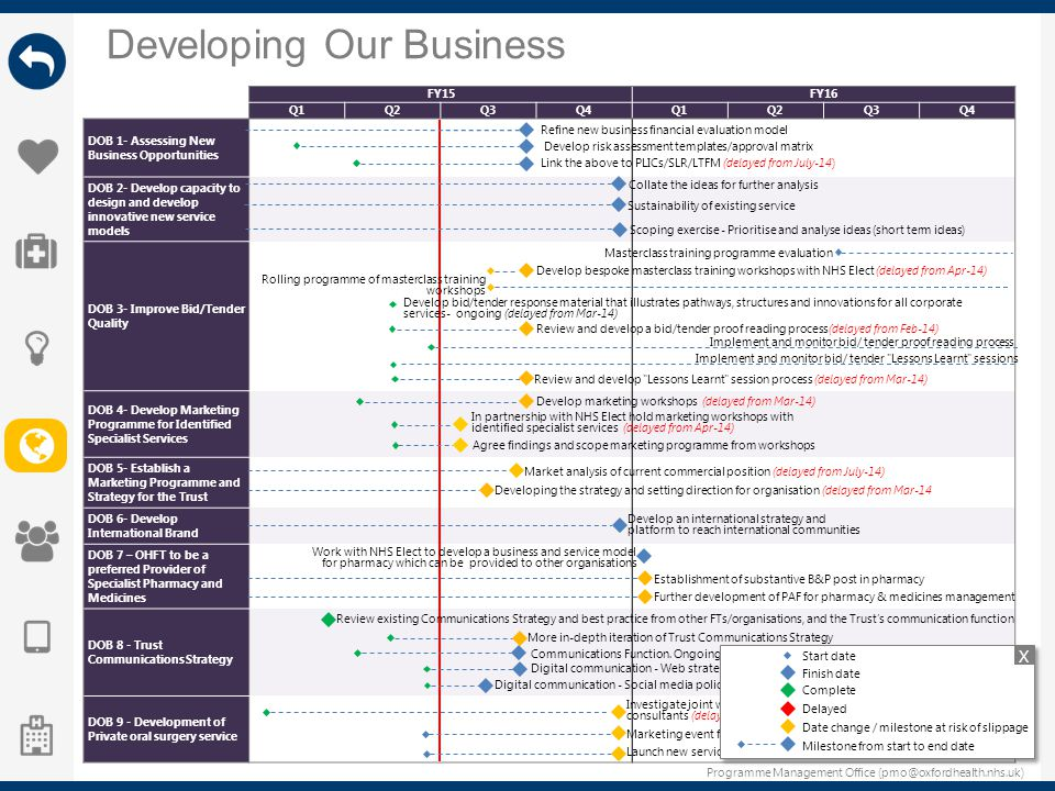 Programme Management Office (pmo@oxfordhealth.nhs.uk) Developing Our Business FY15FY16 Q1Q2Q3Q4Q1Q2Q3Q4 DOB 1- Assessing New Business Opportunities DO