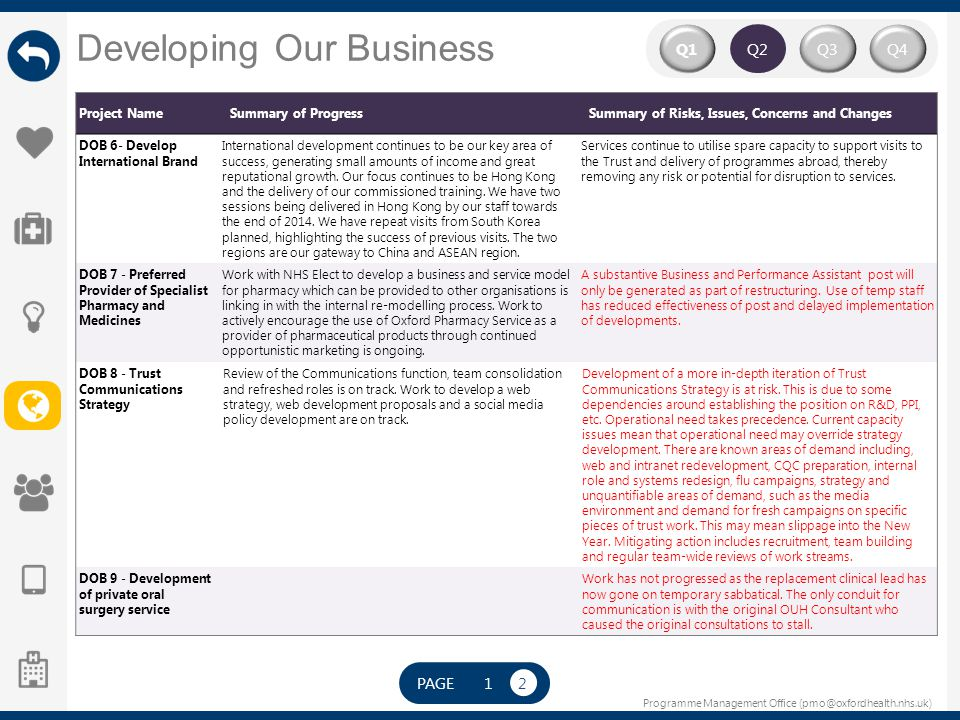 Programme Management Office (pmo@oxfordhealth.nhs.uk) Developing Our Business Q2 Q4Q3Q1 Project NameSummary of ProgressSummary of Risks, Issues, Conce
