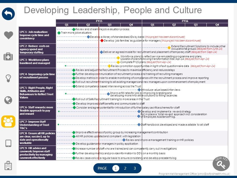 Programme Management Office (pmo@oxfordhealth.nhs.uk) Developing Leadership, People and Culture FY15FY16 Q1Q2Q3Q4Q1Q2Q3Q4 LPC 1- Job evaluation: Impro