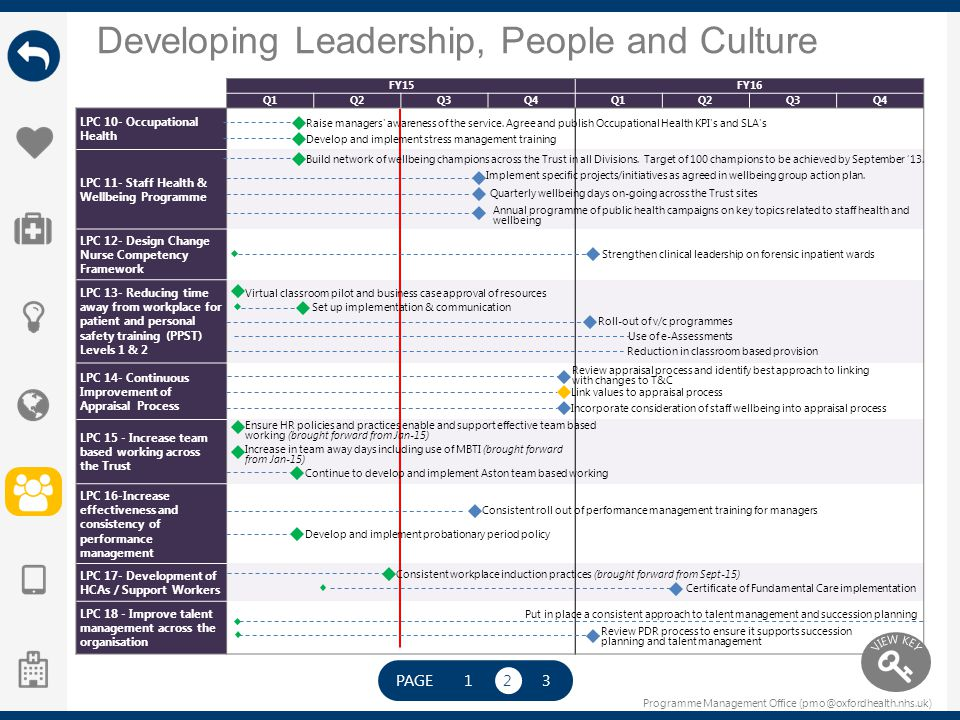 Programme Management Office (pmo@oxfordhealth.nhs.uk) Developing Leadership, People and Culture FY15FY16 Q1Q2Q3Q4Q1Q2Q3Q4 LPC 10- Occupational Health
