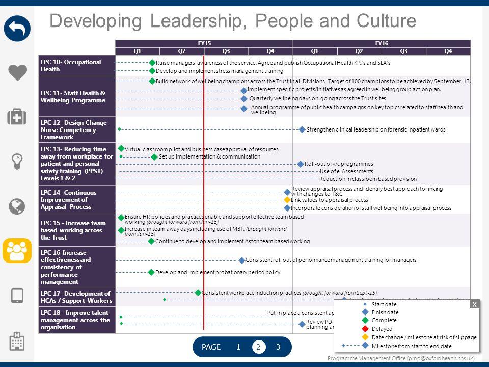 Programme Management Office (pmo@oxfordhealth.nhs.uk) Developing Leadership, People and Culture PAGE 123 FY15FY16 Q1Q2Q3Q4Q1Q2Q3Q4 LPC 10- Occupationa