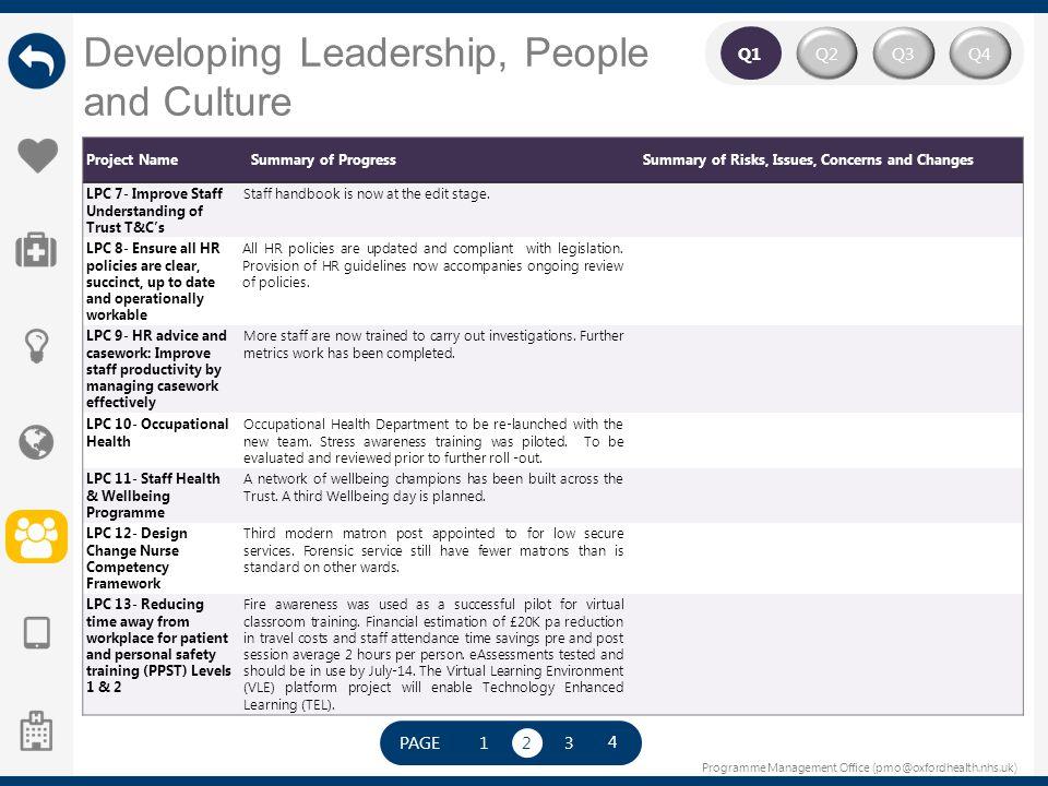 Programme Management Office (pmo@oxfordhealth.nhs.uk) Q2Q4Q3 Q1 Project NameSummary of ProgressSummary of Risks, Issues, Concerns and Changes LPC 7- I