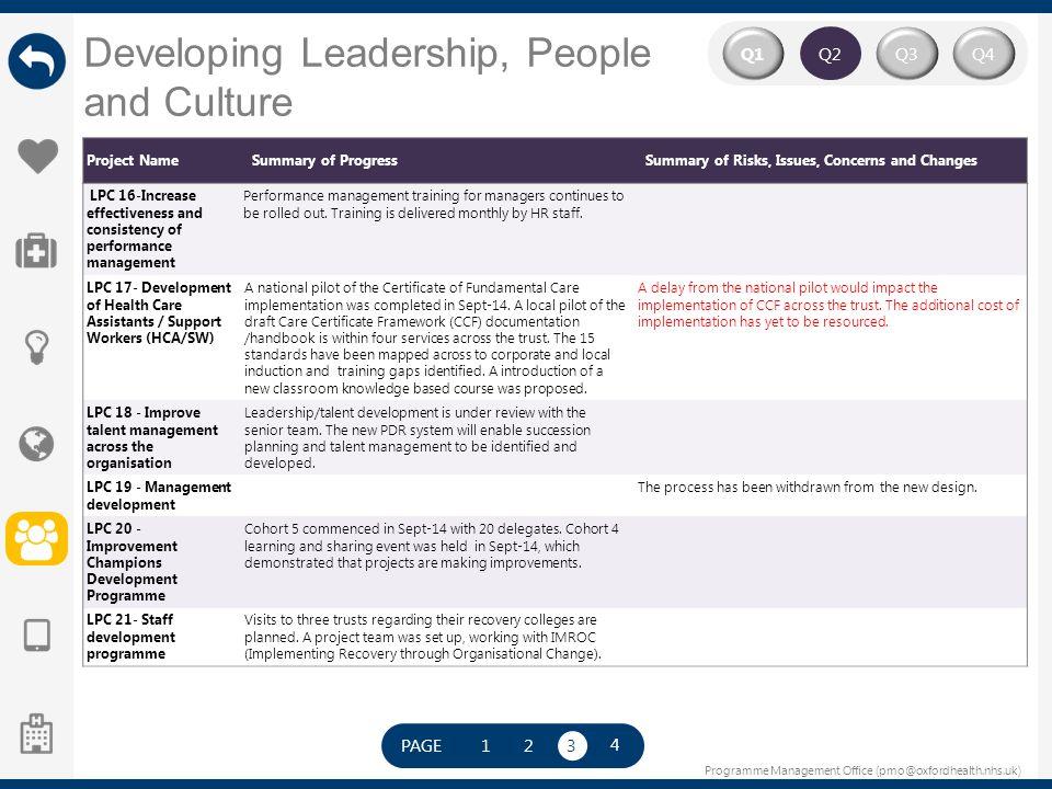 Programme Management Office (pmo@oxfordhealth.nhs.uk) Developing Leadership, People and Culture Q2 Q4Q3Q1 Project NameSummary of ProgressSummary of Ri