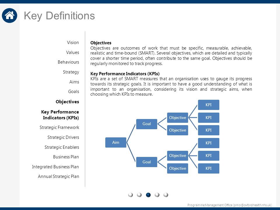 Programme Management Office (pmo@oxfordhealth.nhs.uk) Objectives Objectives are outcomes of work that must be specific, measurable, achievable, realis
