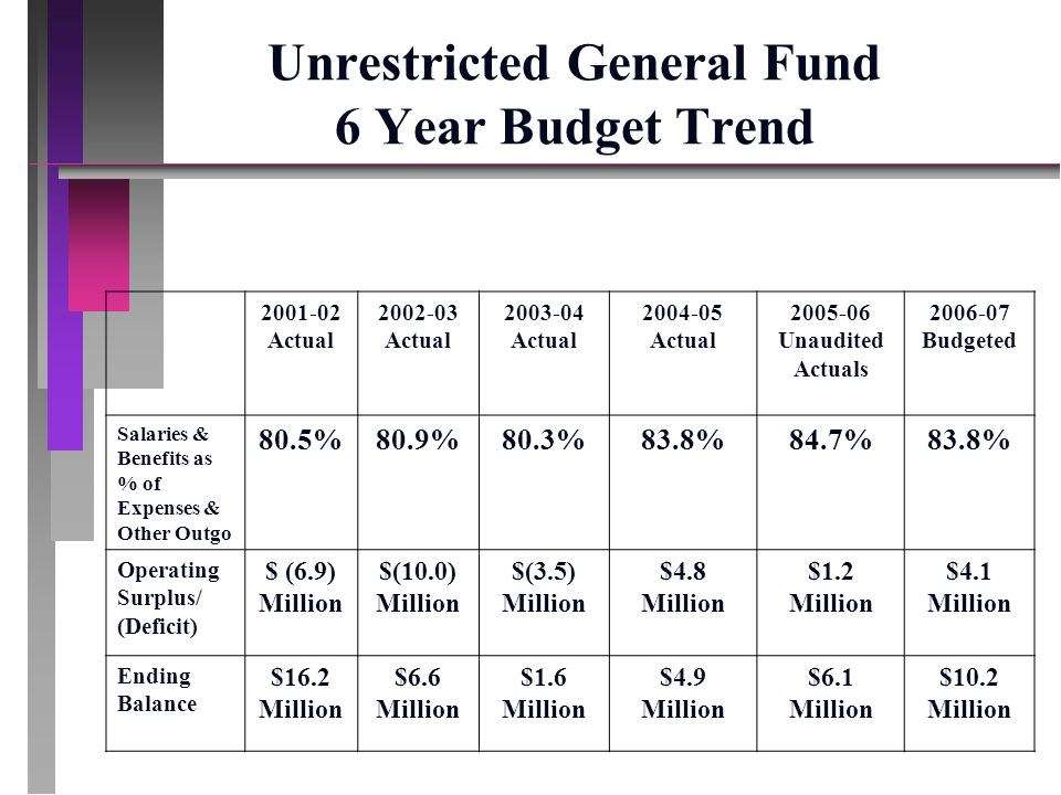 Unrestricted General Fund 6 Year Budget Trend 2001-02 Actual 2002-03 Actual 2003-04 Actual 2004-05 Actual 2005-06 Unaudited Actuals 2006-07 Budgeted Salaries & Benefits as % of Expenses & Other Outgo 80.5%80.9%80.3%83.8%84.7%83.8% Operating Surplus/ (Deficit) $ (6.9) Million $(10.0) Million $(3.5) Million $4.8 Million $1.2 Million $4.1 Million Ending Balance $16.2 Million $6.6 Million $1.6 Million $4.9 Million $6.1 Million $10.2 Million